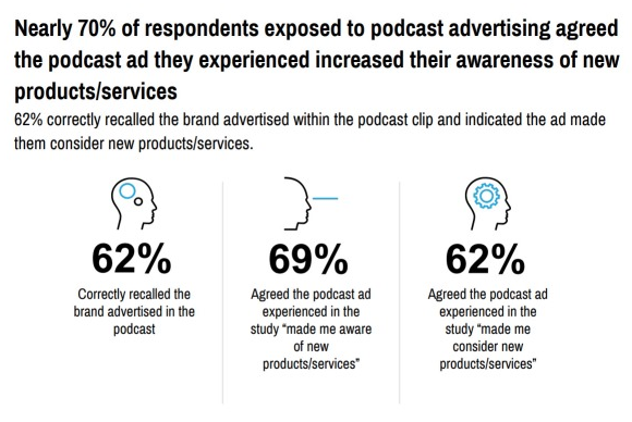 Nielsen Validates the Power of a Podcast Advertising: Host-Read Ads Outperform Pre-Roll In Driving Purchase Intent