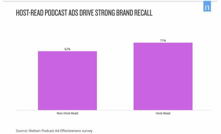 Not Suprising News: Host-Read Podcast Ads Drive Higher Engagement than Non-Host Ads (per Nielsen)